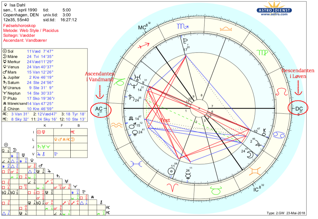 horoskop tyren 2018
